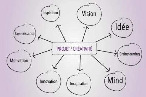 Projet accompagnement création d'entreprise