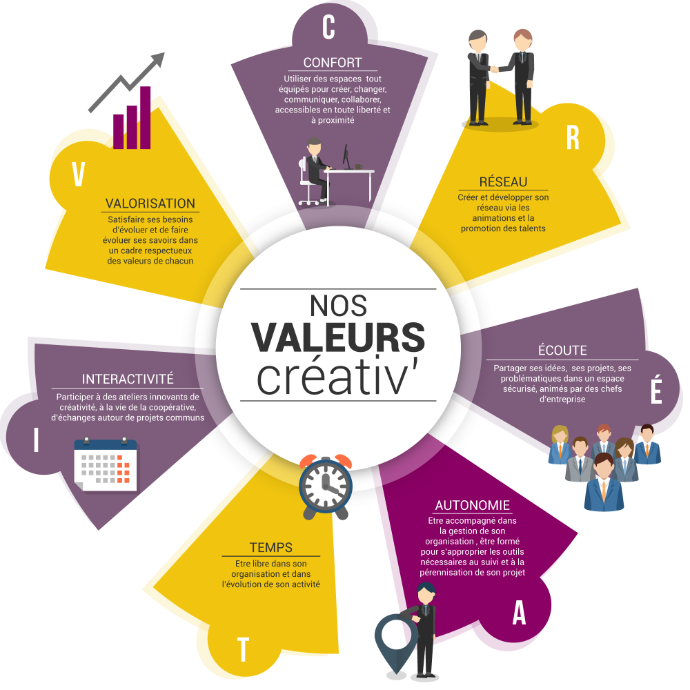 Valeurs créativ Let's Co_Up letsco-up